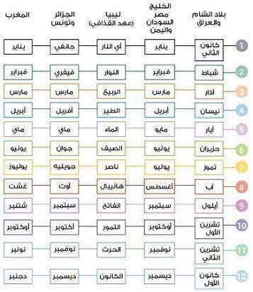 الشهور الميلادية والعربية