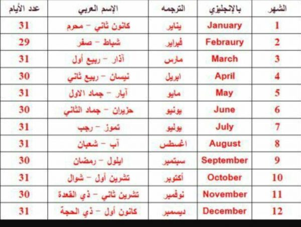 ترتيب الأشهر الميلادية وما يقابلها بالعربي