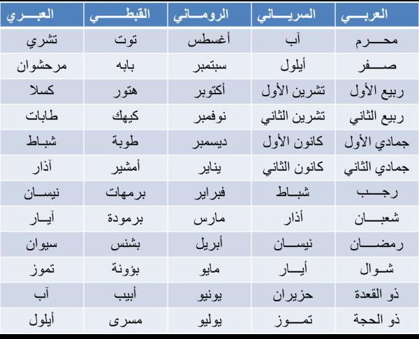 ترتيب الأشهر الميلادية وما يقابلها في العربي وباقي الأعراق