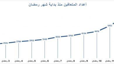 Photo of في شهر رمضان الكريم , زيادة أعداد المتعافين من فيروس كورونا المستجد في المملكة