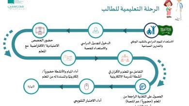 جدول حصص الثانوية العامة 2020