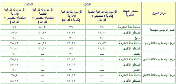 نسبة القبول في جامعة الملك عبدالعزيز 1442