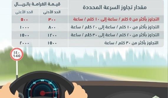 قواعد تغيير المسار أثناء القيادة