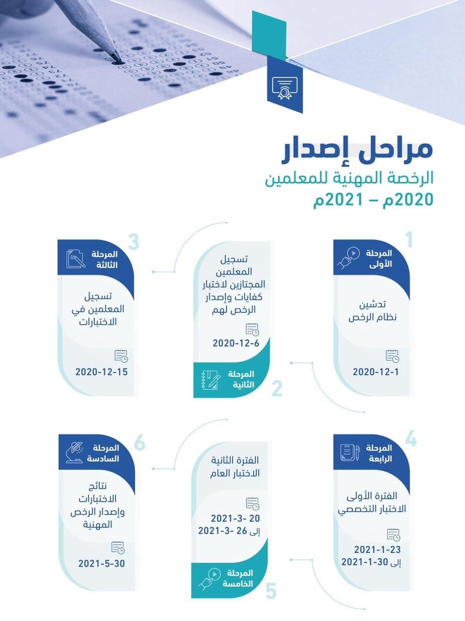 رابط التسجيل في اختبار الرخصة المهنية للمعلمين 2021